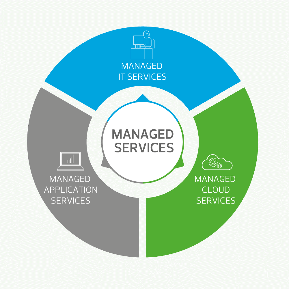 managed_services_wheel