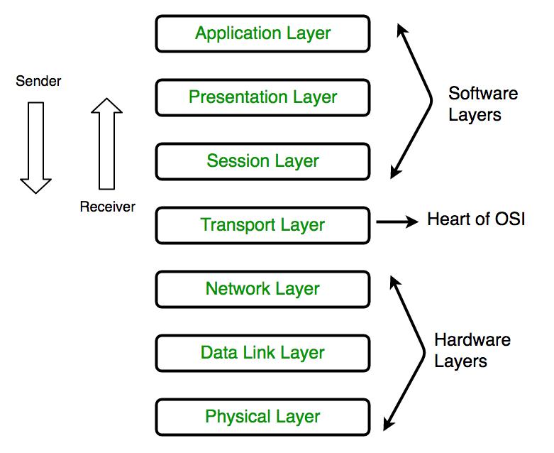 computer-network-osi-model-layers