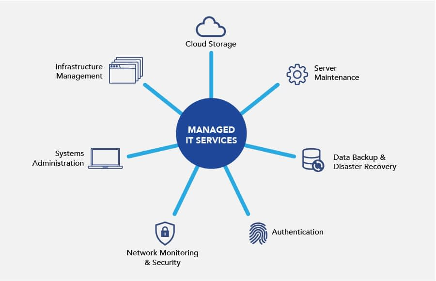 managed-services-01